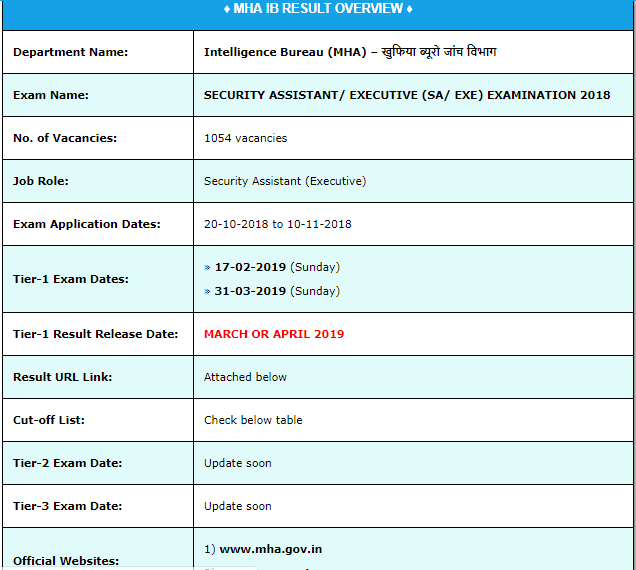MHA IB Security Assistant Examination Result 2019