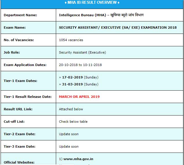 MHA IB Security Assistant Examination Result 2019
