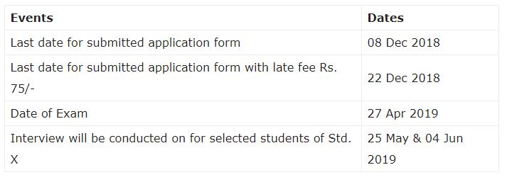 Maharashtra Talent Search Examination 2019