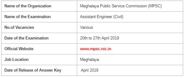 Meghalaya PSC AE Examination 2019