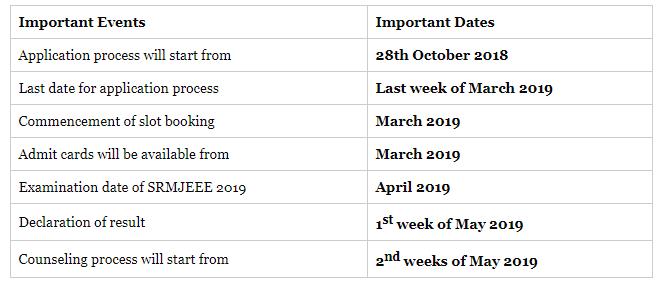 SRMJEEE Examination 2019