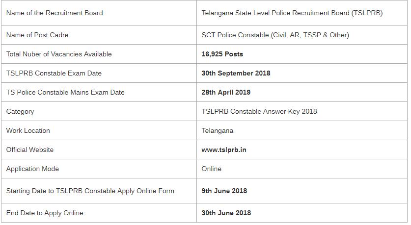 TSLPRB Police Constable Examination 2019