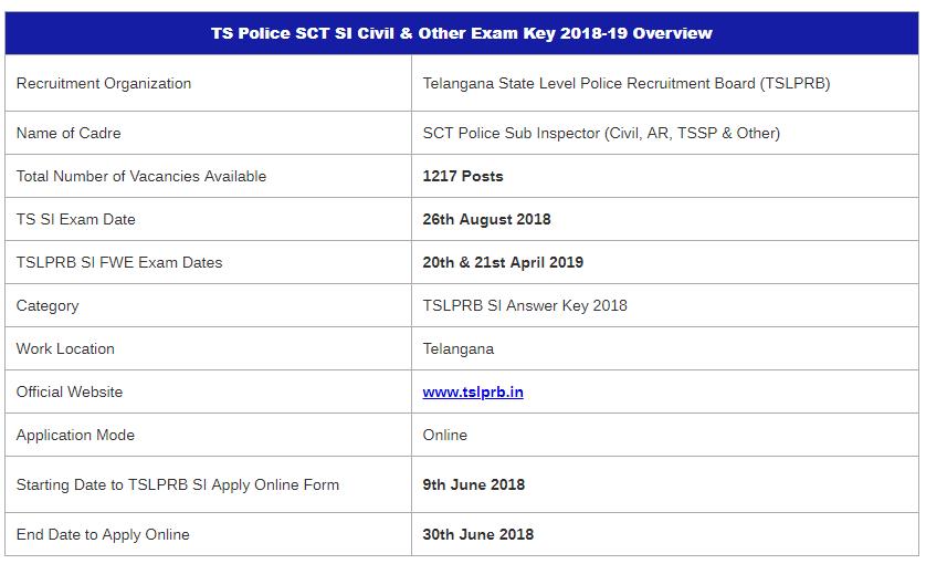 TSLPRB SI Mains Examination 2019