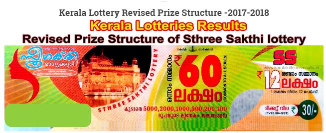 Tuesday Kerala Sthree Sakthi Lottery Result 2019
