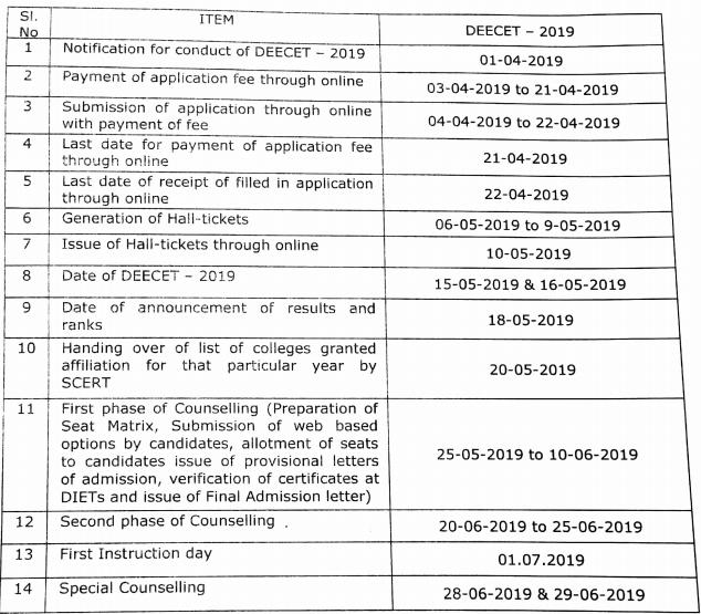 AP DEECET Examination 2019