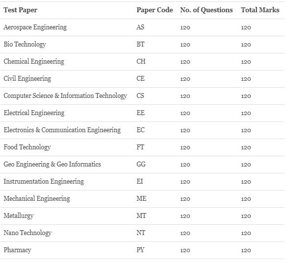 AP PGECET Examination 2019