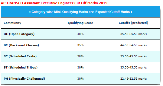 AP TRANSCO AEE Result 2019 Category Wise