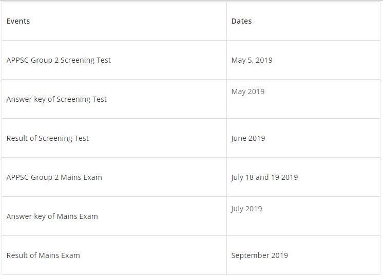 APPSC Group 2 Examination 2019