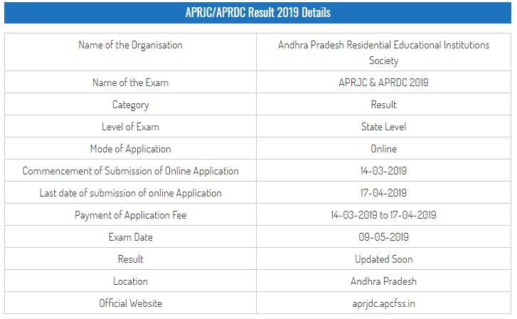 APRJC CET Examination Result 2019
