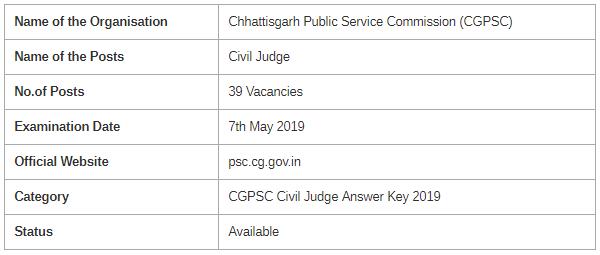 CGPSC Civil Judge Prelims Examination 2019