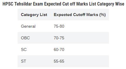 HPSC Naib Tehsildar Group B Result 2019