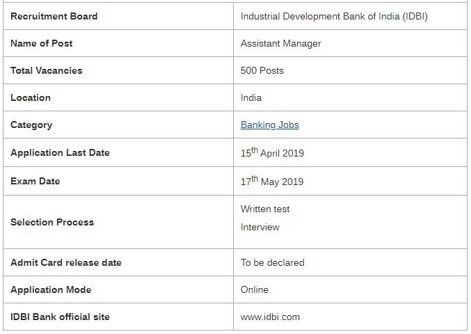IDBI Bank Assistant Manager Examination 2019