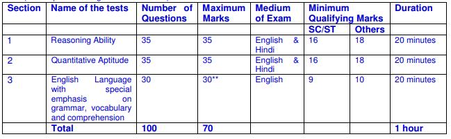 LIC AAO Prelims Examination 2019