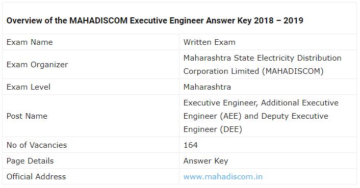 MAHADISCOM Executive Engineer Examination 2019