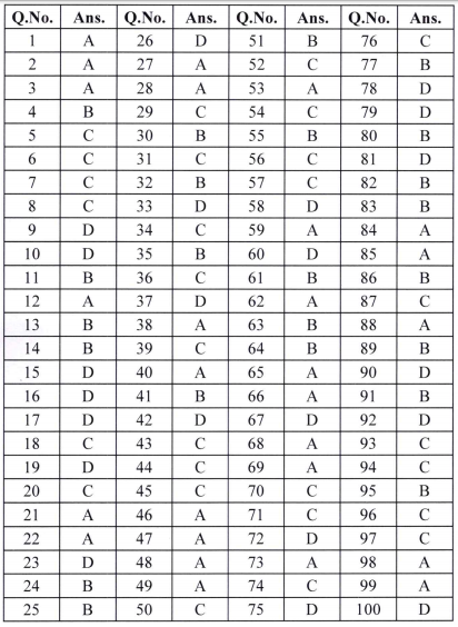 MP HJS (Limited Competitive) Answer Key 2019 Set Wise