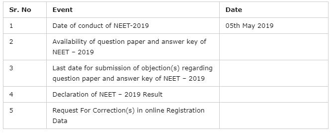 Punjab NEET Entrance Examination 2019