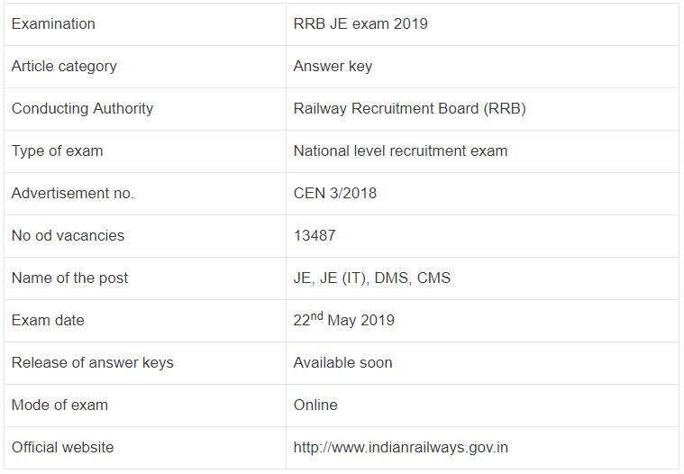 RRB JE Examination 2019