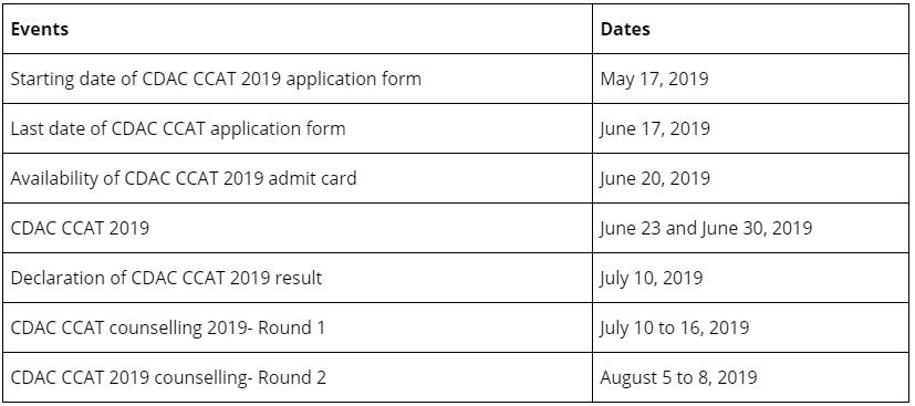 CDAC C-CAT Examination 2019