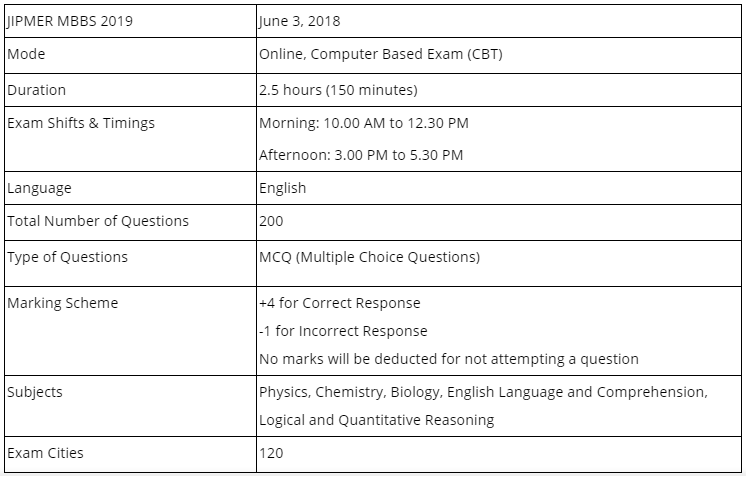 JIPMER MBBS Entrance Examination 2019