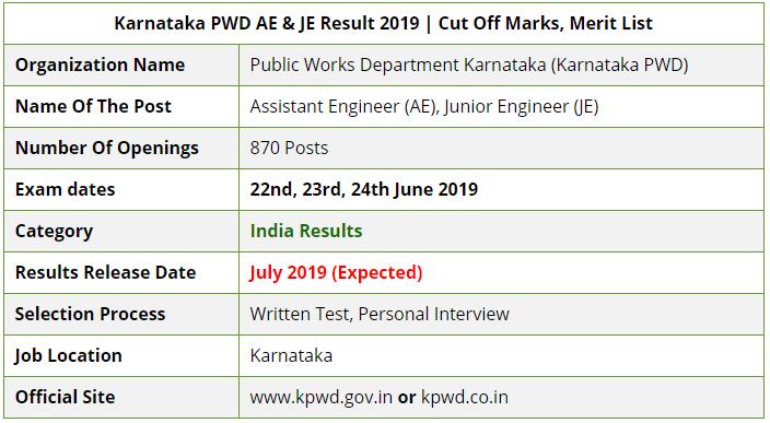 Karnataka PWD JE AE Examination Result 2019
