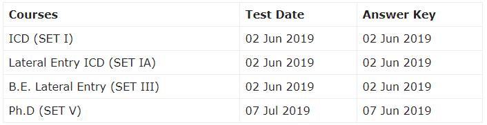 SLIET SET Examination 2019