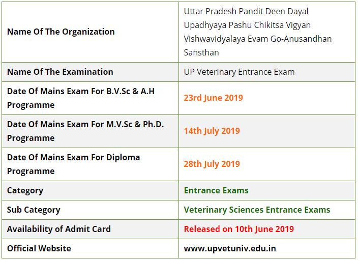 UP Veterinary Mains Entrance Examination 2019
