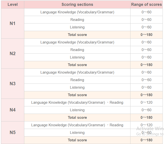 JLPT Japanese Language Proficiency Test 2019