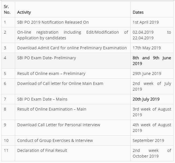 SBI PO Mains Examination 2019