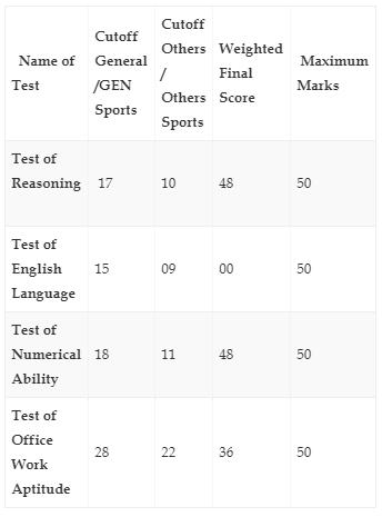 EPFO SSA Cutoff Marks Analysis