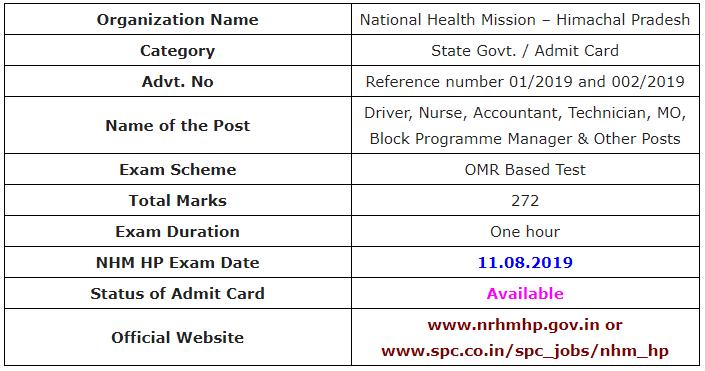 NHM HP Examination 2019