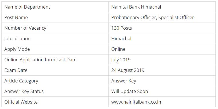 Nainital Bank PO Examination 2019