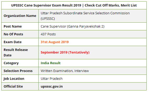 UPSSSC Cane Supervisor Exam Result 2019