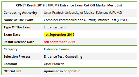 CPNET Entrance Exam Result 2019
