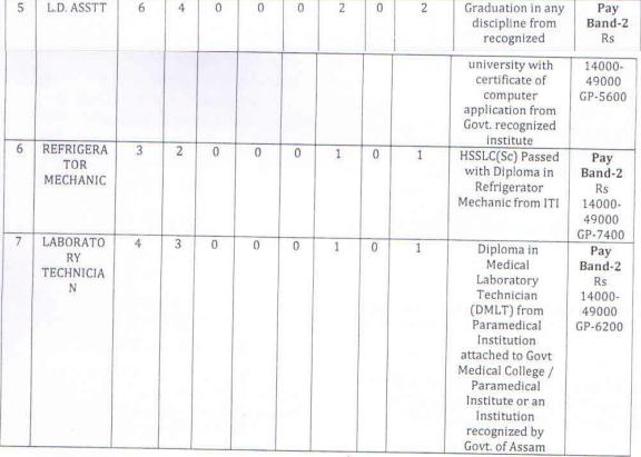DHSFW Assam Grade 3 & Grade 4 Sep Exam Result 2019