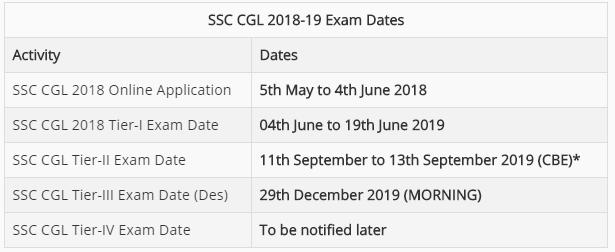 SSC CGL Tier-2 Examination 2019