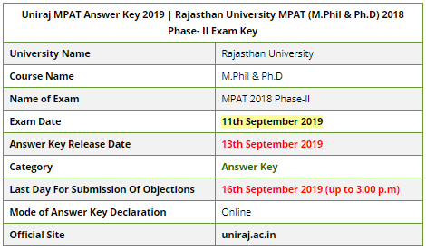 Uniraj MPAT Examination 2019