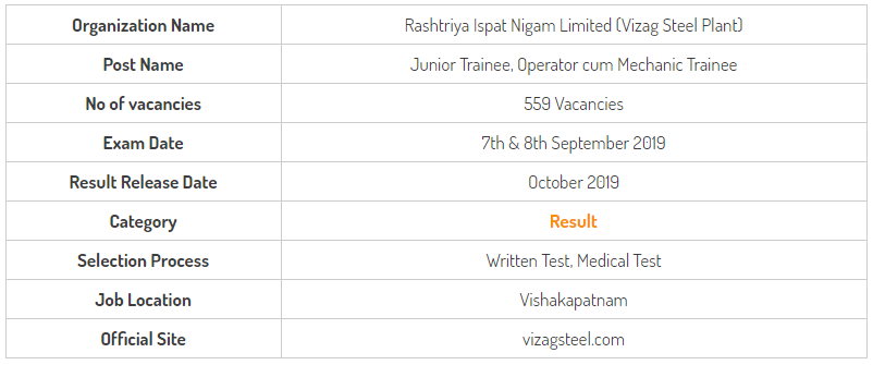 Vizag Steel Junior Trainee September Exam Result 2019