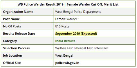 WB Police Jail Warder Exam Result 2019