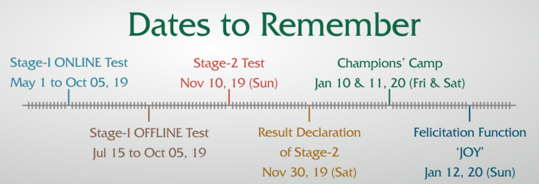 05 October Resonance National Entrance Test 2019