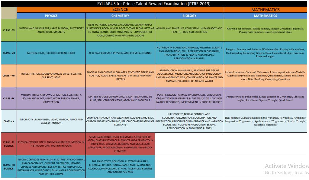 Prince Talent Reward Examination Syllabus 2019 PDF